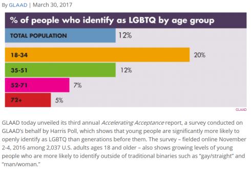 Identify as LGBTQ